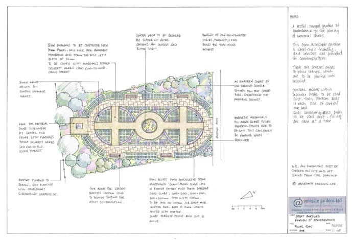 Community Garden Design Plans